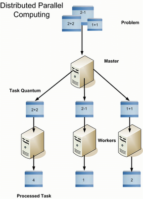 003_Distributed_and_Parallel_processing_using_WCF